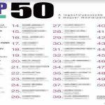Idén új 24.hu-s szereplővel bővült a Média TOP50 rangsora.