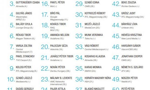 A Central Médiacsoport három vezetője is szerepel az idei Média TOP 50 rangsorában